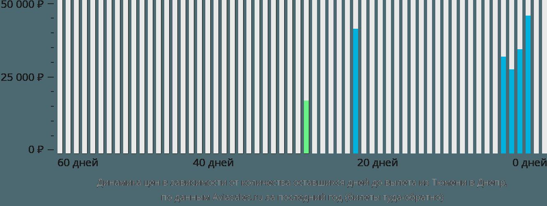 Динамика цен в зависимости от количества оставшихся дней до вылета из Тюмени в Днепр