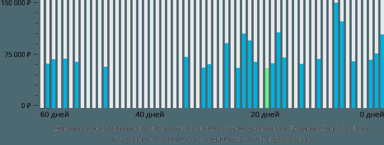 Динамика цен в зависимости от количества оставшихся дней до вылета из Тюмени в Денпасар Бали
