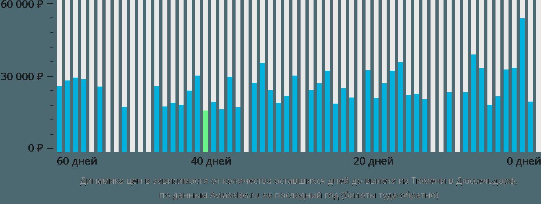 Динамика цен в зависимости от количества оставшихся дней до вылета из Тюмени в Дюссельдорф