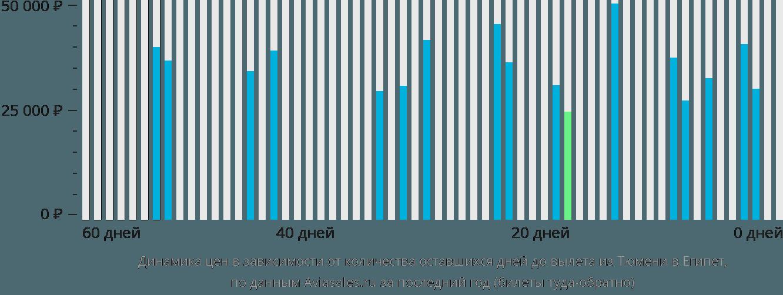 Динамика цен в зависимости от количества оставшихся дней до вылета из Тюмени в Египет