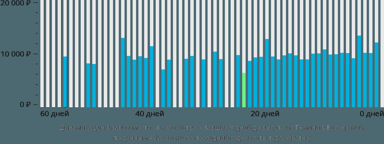 Динамика цен в зависимости от количества оставшихся дней до вылета из Тюмени в Белоярский