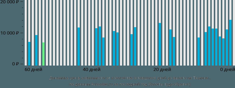 Динамика цен в зависимости от количества оставшихся дней до вылета из Тюмени Березово