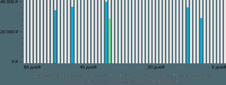 Динамика цен в зависимости от количества оставшихся дней до вылета из Тюмени в Флоренцию