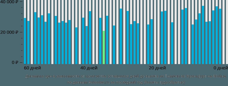 Динамика цен в зависимости от количества оставшихся дней до вылета из Тюмени во Франкфурт-на-Майне