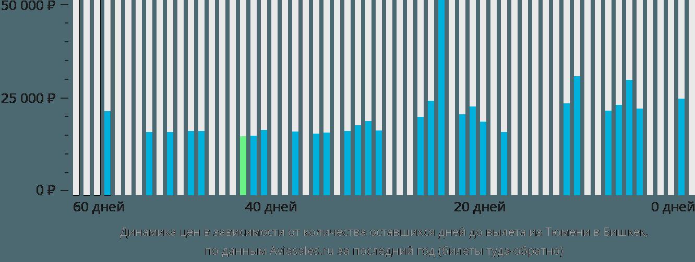 Динамика цен в зависимости от количества оставшихся дней до вылета из Тюмени в Бишкек