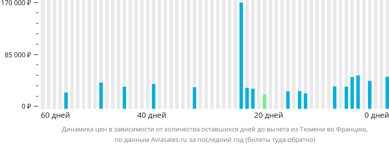 Динамика цен в зависимости от количества оставшихся дней до вылета из Тюмени во Францию