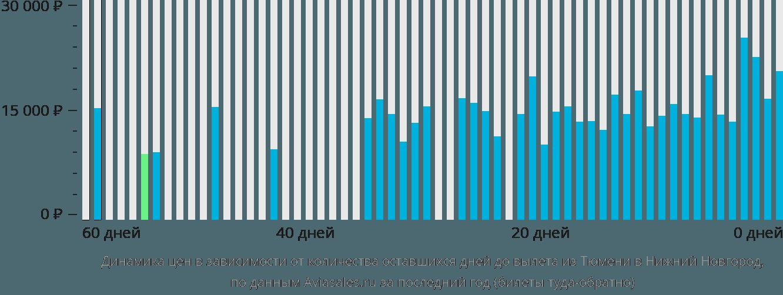 Динамика цен в зависимости от количества оставшихся дней до вылета из Тюмени в Нижний Новгород