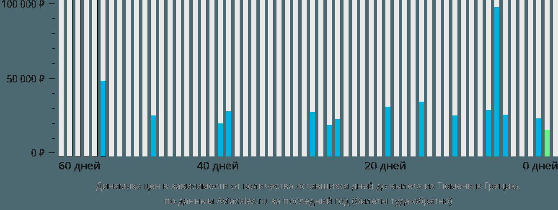 Динамика цен в зависимости от количества оставшихся дней до вылета из Тюмени в Грецию