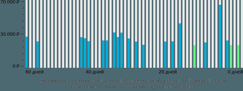Динамика цен в зависимости от количества оставшихся дней до вылета из Тюмени в Ганновер