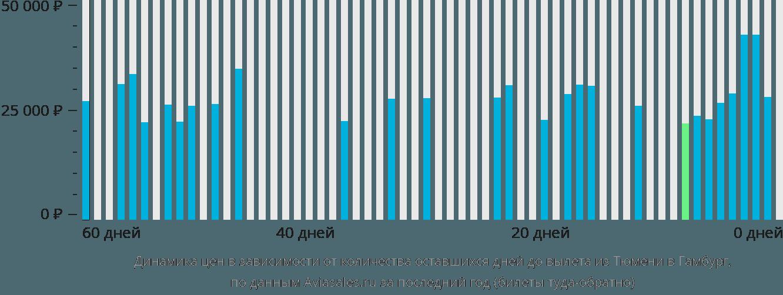Динамика цен в зависимости от количества оставшихся дней до вылета из Тюмени в Гамбург