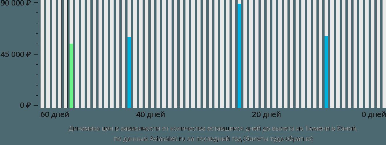 Динамика цен в зависимости от количества оставшихся дней до вылета из Тюмени в Ханой