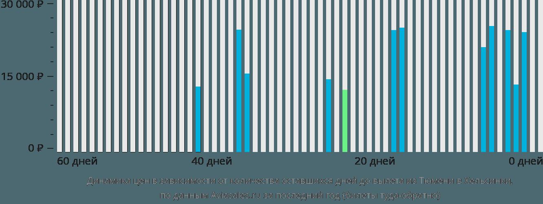 Динамика цен в зависимости от количества оставшихся дней до вылета из Тюмени в Хельсинки