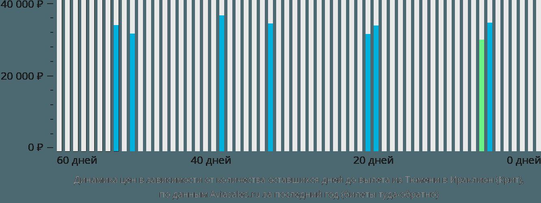 Динамика цен в зависимости от количества оставшихся дней до вылета из Тюмени в Ираклион (Крит)