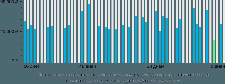 Динамика цен в зависимости от количества оставшихся дней до вылета из Тюмени на Пхукет