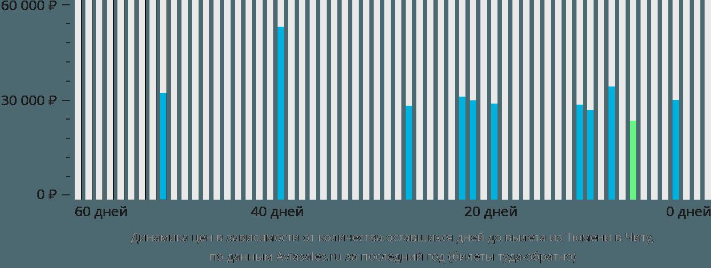 Динамика цен в зависимости от количества оставшихся дней до вылета из Тюмени в Читу