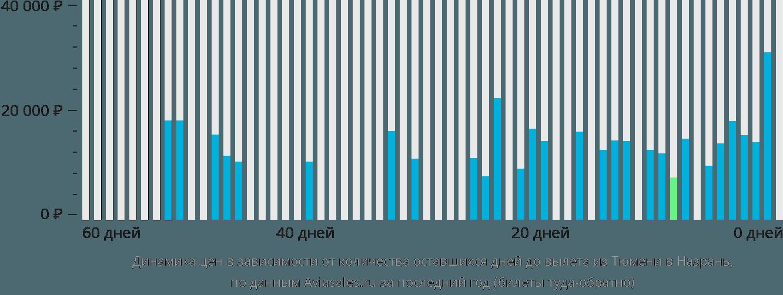 Динамика цен в зависимости от количества оставшихся дней до вылета из Тюмени в Назрань