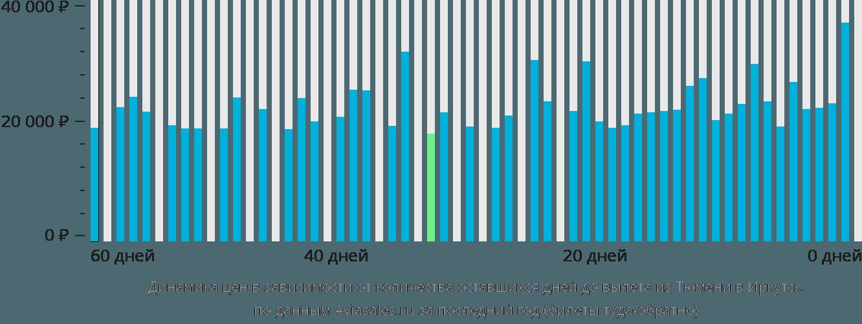 Динамика цен в зависимости от количества оставшихся дней до вылета из Тюмени в Иркутск