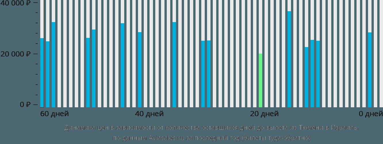 Динамика цен в зависимости от количества оставшихся дней до вылета из Тюмени в Израиль