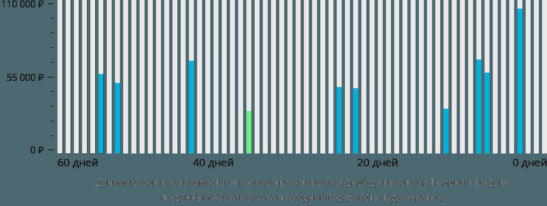Динамика цен в зависимости от количества оставшихся дней до вылета из Тюмени в Индию