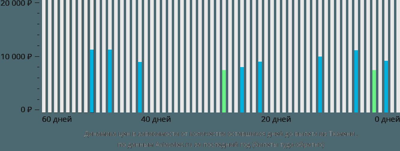 Динамика цен в зависимости от количества оставшихся дней до вылета из Тюмени Игрим