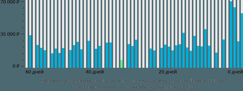 Динамика цен в зависимости от количества оставшихся дней до вылета из Тюмени в Италию