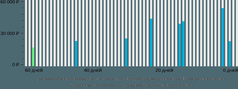 Динамика цен в зависимости от количества оставшихся дней до вылета из Тюмени в Кыргызстан