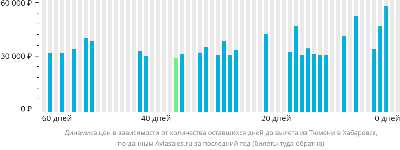 Динамика цен в зависимости от количества оставшихся дней до вылета из Тюмени в Хабаровск
