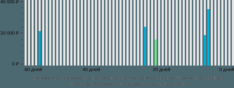 Динамика цен в зависимости от количества оставшихся дней до вылета из Тюмени в Карловы Вары