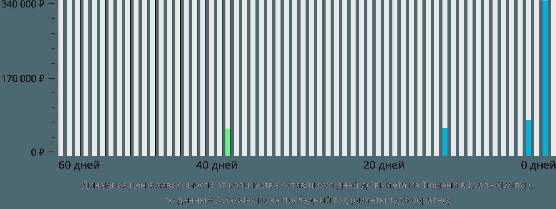 Динамика цен в зависимости от количества оставшихся дней до вылета из Тюмени в Куала-Лумпур