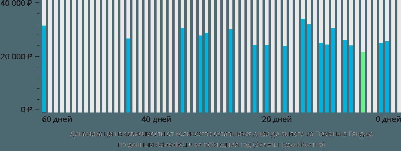 Динамика цен в зависимости от количества оставшихся дней до вылета из Тюмени в Гянджу