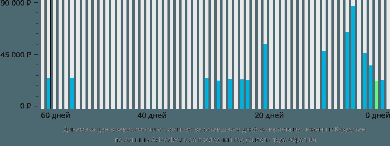 Динамика цен в зависимости от количества оставшихся дней до вылета из Тюмени в Казахстан