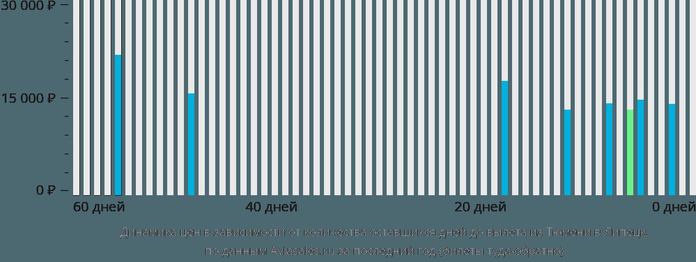 Динамика цен в зависимости от количества оставшихся дней до вылета из Тюмени в Липецк