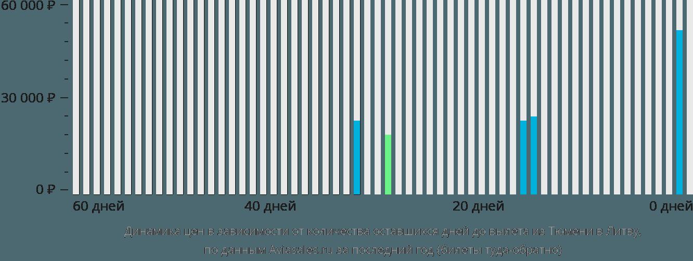 Динамика цен в зависимости от количества оставшихся дней до вылета из Тюмени в Литву
