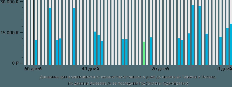Динамика цен в зависимости от количества оставшихся дней до вылета из Тюмени в Латвию