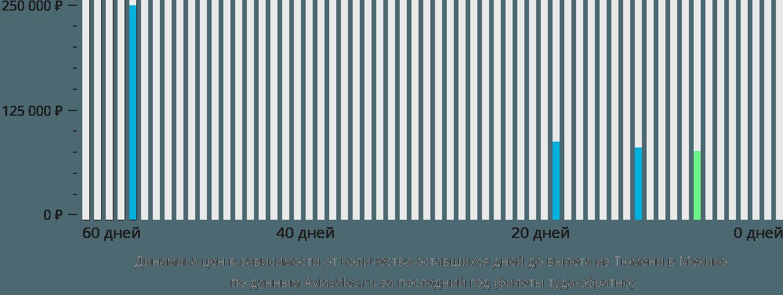 Динамика цен в зависимости от количества оставшихся дней до вылета из Тюмени в Мехико