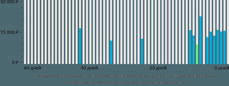 Динамика цен в зависимости от количества оставшихся дней до вылета из Тюмени в Нижнекамск