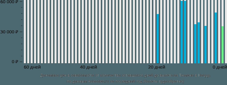 Динамика цен в зависимости от количества оставшихся дней до вылета из Тюмени в Ниццу