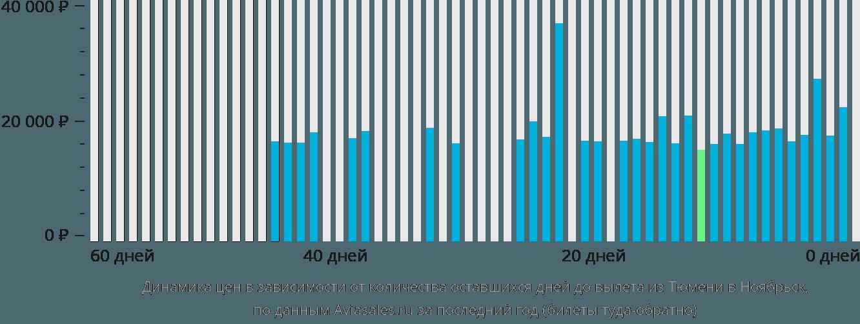 Динамика цен в зависимости от количества оставшихся дней до вылета из Тюмени в Ноябрьск
