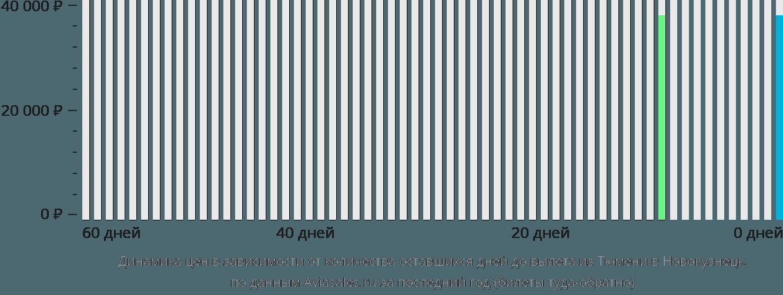 Динамика цен в зависимости от количества оставшихся дней до вылета из Тюмени в Новокузнецк