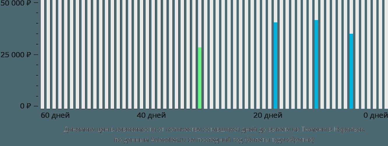 Динамика цен в зависимости от количества оставшихся дней до вылета из Тюмени в Норильск