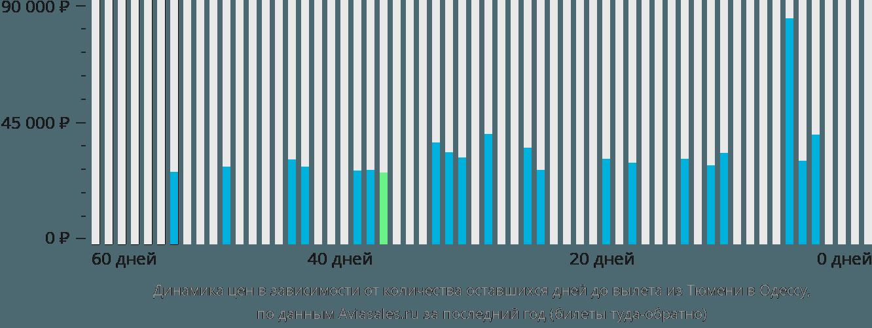 Динамика цен в зависимости от количества оставшихся дней до вылета из Тюмени в Одессу