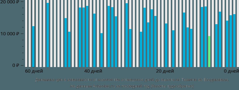 Динамика цен в зависимости от количества оставшихся дней до вылета из Тюмени во Владикавказ