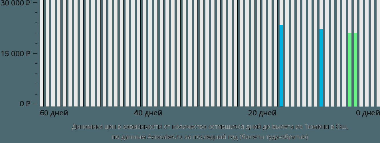 Динамика цен в зависимости от количества оставшихся дней до вылета из Тюмени в Ош