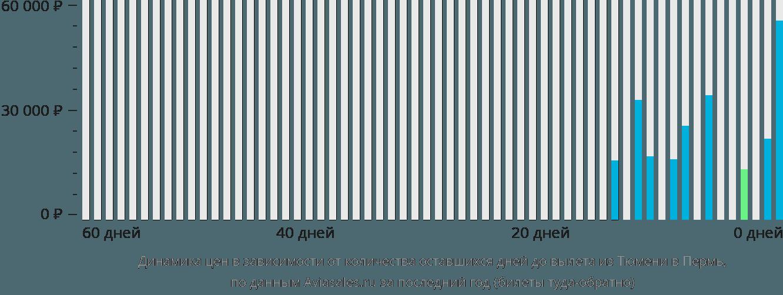Динамика цен в зависимости от количества оставшихся дней до вылета из Тюмени в Пермь