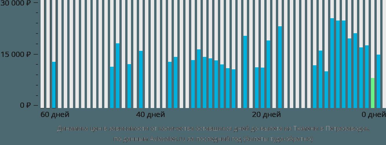 Динамика цен в зависимости от количества оставшихся дней до вылета из Тюмени в Петрозаводск