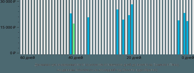 Динамика цен в зависимости от количества оставшихся дней до вылета из Тюмени в Пензу