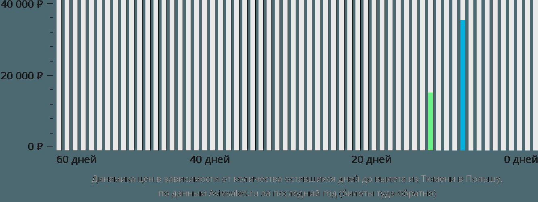 Динамика цен в зависимости от количества оставшихся дней до вылета из Тюмени в Польшу