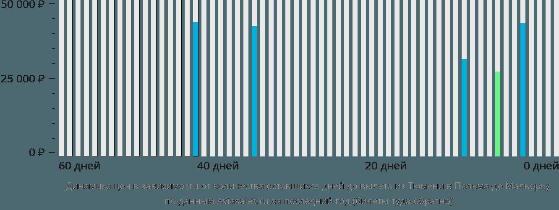 Динамика цен в зависимости от количества оставшихся дней до вылета из Тюмени в Пальма-де-Мальорку