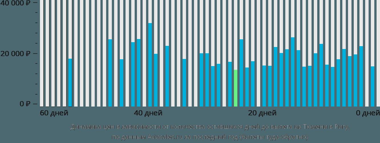 Динамика цен в зависимости от количества оставшихся дней до вылета из Тюмени в Ригу