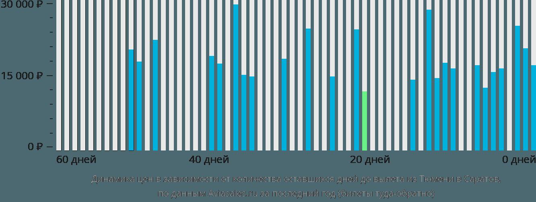 Динамика цен в зависимости от количества оставшихся дней до вылета из Тюмени в Саратов